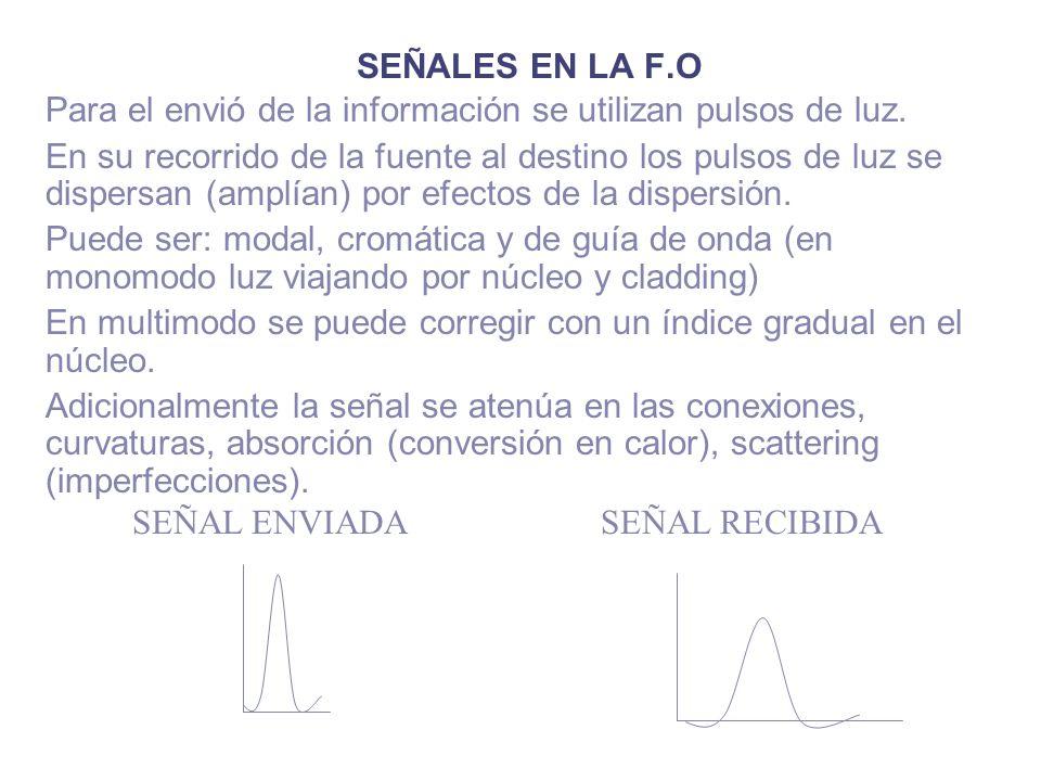 SEÑALES EN LA F.O Para el envió de la información se utilizan pulsos de luz.
