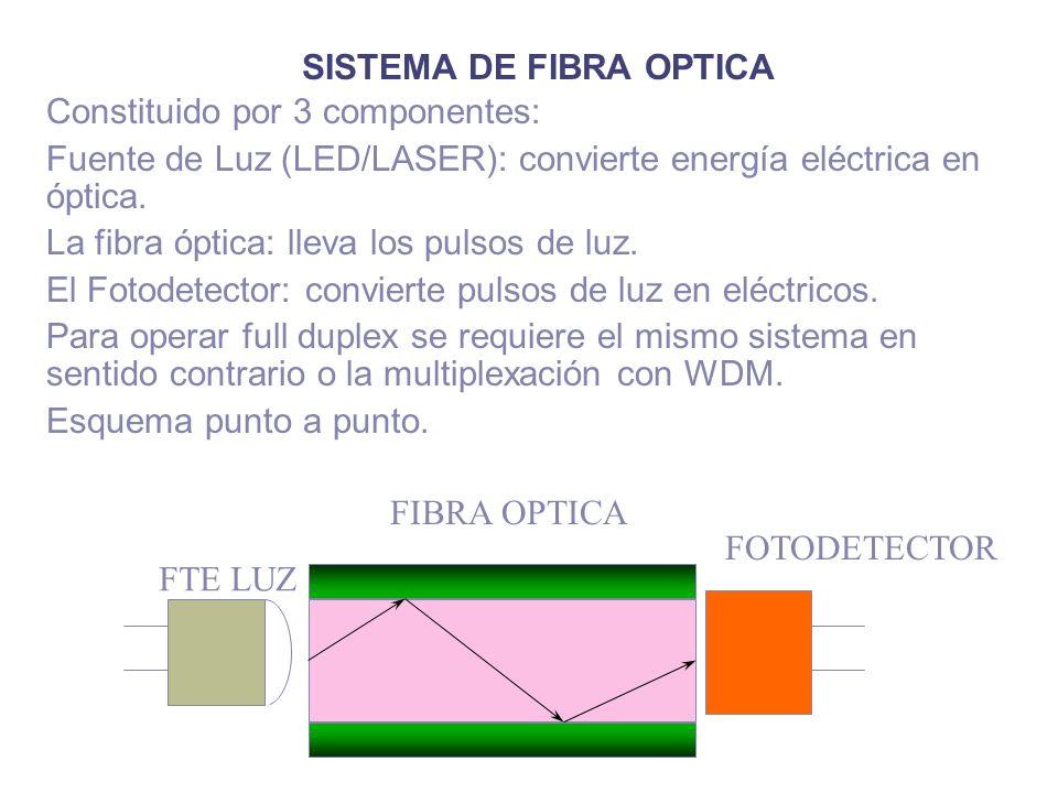 SISTEMA DE FIBRA OPTICA