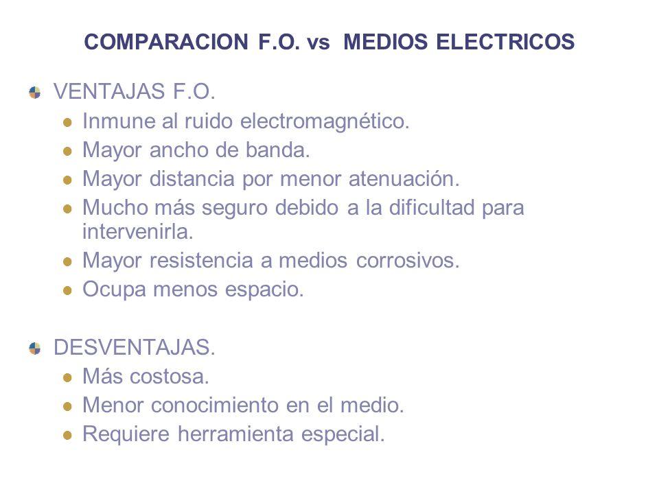COMPARACION F.O. vs MEDIOS ELECTRICOS