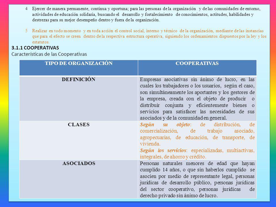 TIPO DE ORGANIZACIÓN COOPERATIVAS DEFINICIÓN CLASES ASOCIADOS