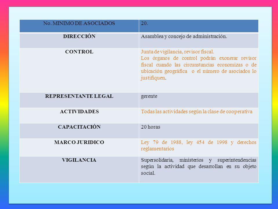 No. MINIMO DE ASOCIADOS 20. DIRECCIÓN. Asamblea y concejo de administración. CONTROL. Junta de vigilancia, revisor fiscal.