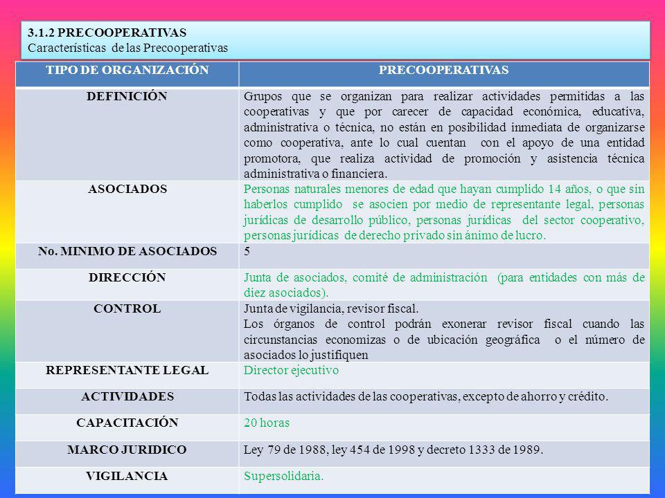 3.1.2 PRECOOPERATIVAS Características de las Precooperativas. TIPO DE ORGANIZACIÓN. PRECOOPERATIVAS.