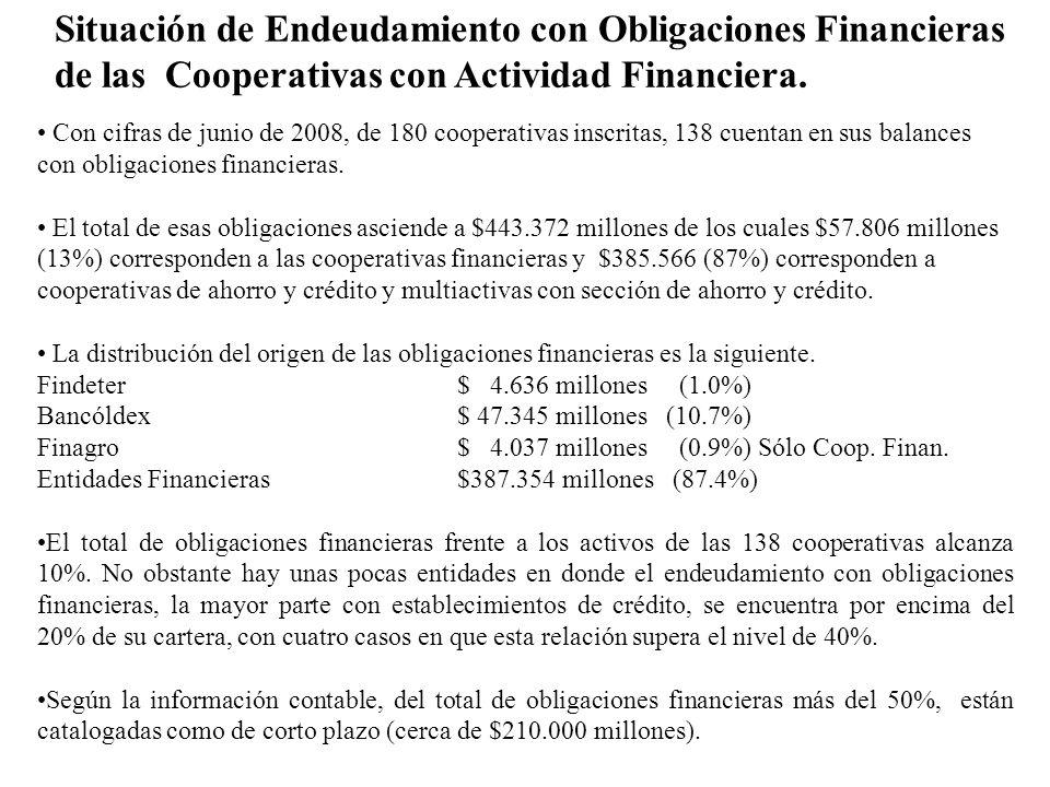 Situación de Endeudamiento con Obligaciones Financieras de las Cooperativas con Actividad Financiera.