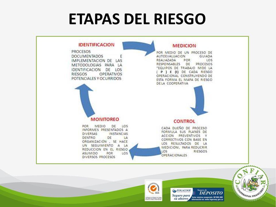 ETAPAS DEL RIESGO