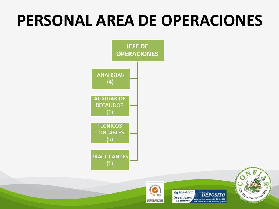 PERSONAL AREA DE OPERACIONES