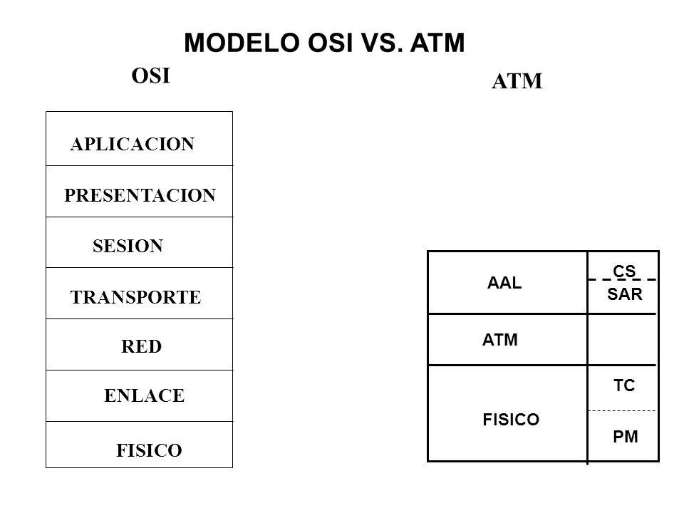 MODELO OSI VS. ATM OSI ATM APLICACION PRESENTACION SESION TRANSPORTE