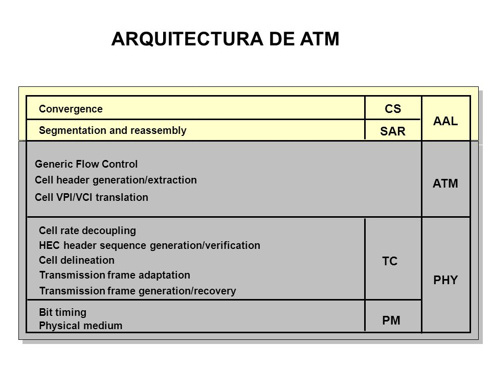 ARQUITECTURA DE ATM CS AAL SAR ATM TC PHY PM Convergence