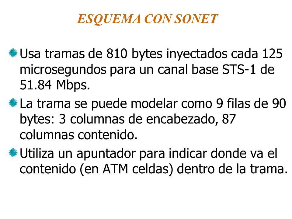 ESQUEMA CON SONET Usa tramas de 810 bytes inyectados cada 125 microsegundos para un canal base STS-1 de 51.84 Mbps.
