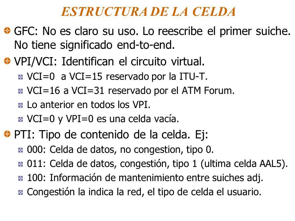 ESTRUCTURA DE LA CELDA GFC: No es claro su uso. Lo reescribe el primer suiche. No tiene significado end-to-end.