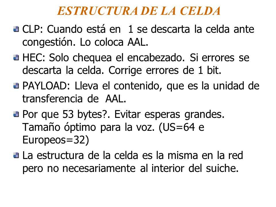 ESTRUCTURA DE LA CELDA CLP: Cuando está en 1 se descarta la celda ante congestión. Lo coloca AAL.