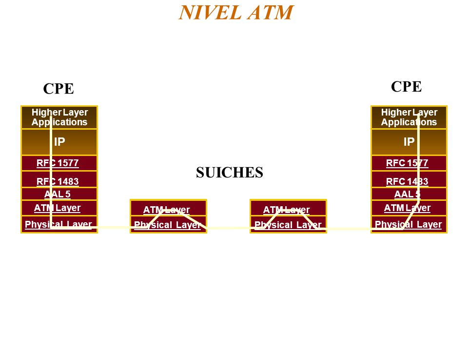 NIVEL ATM CPE CPE SUICHES IP IP Higher Layer Applications Higher Layer
