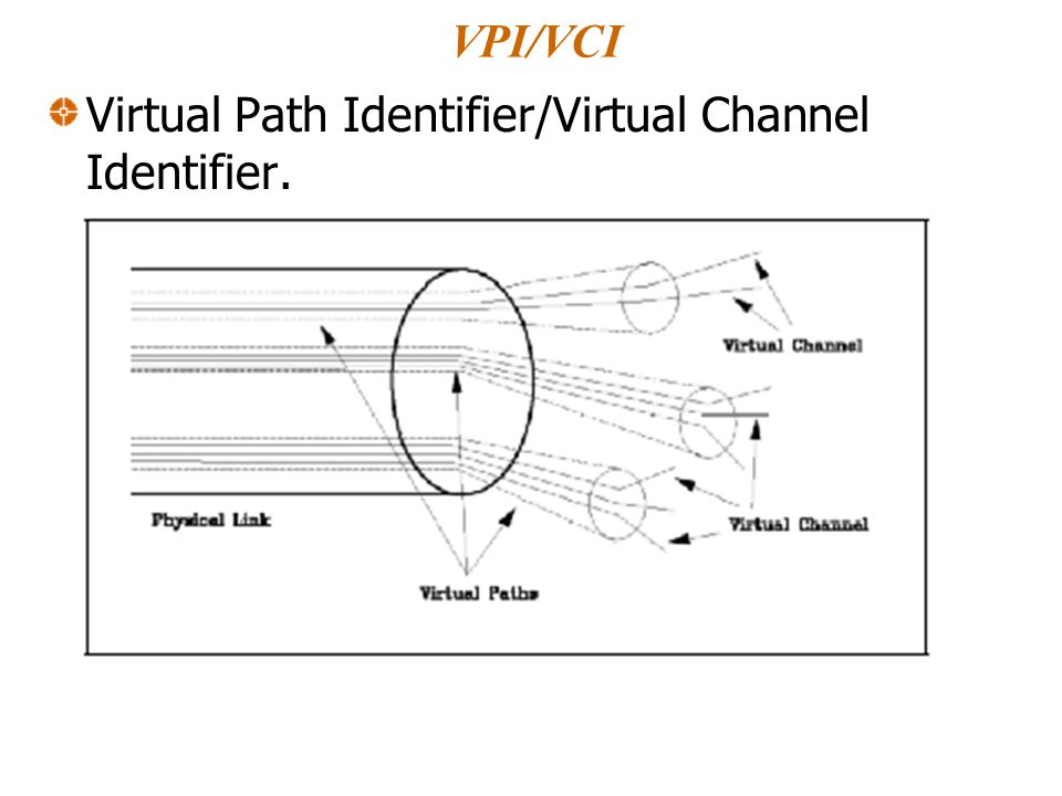 VPI/VCI Virtual Path Identifier/Virtual Channel Identifier.