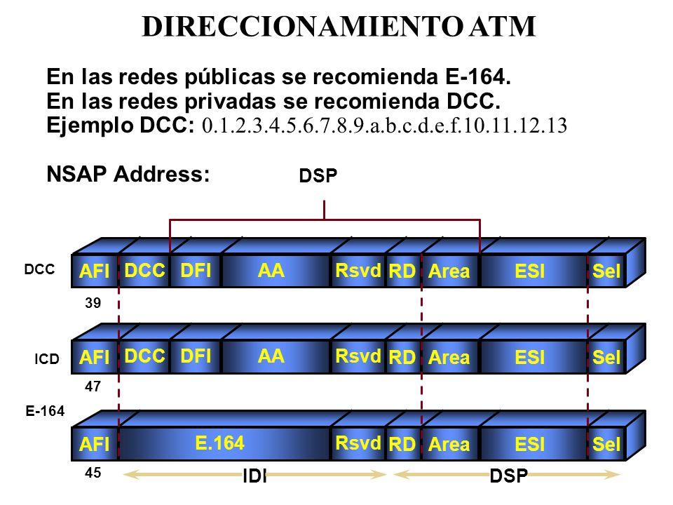 DIRECCIONAMIENTO ATM En las redes públicas se recomienda E-164.