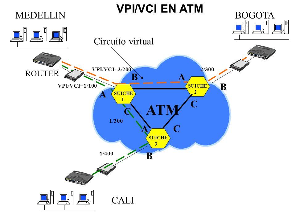 ATM VPI/VCI EN ATM MEDELLIN BOGOTA Circuito virtual B A B A C C A C B