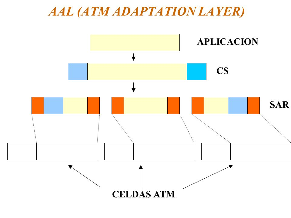 AAL (ATM ADAPTATION LAYER)