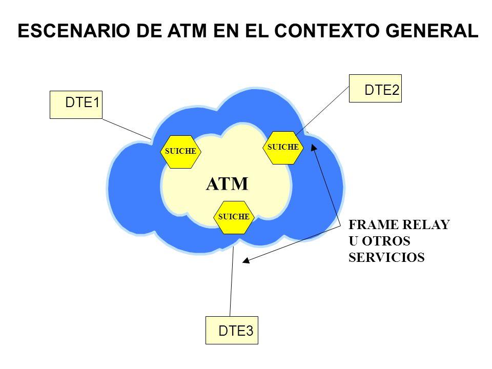 ATM ESCENARIO DE ATM EN EL CONTEXTO GENERAL ATM DTE2 DTE1 FRAME RELAY