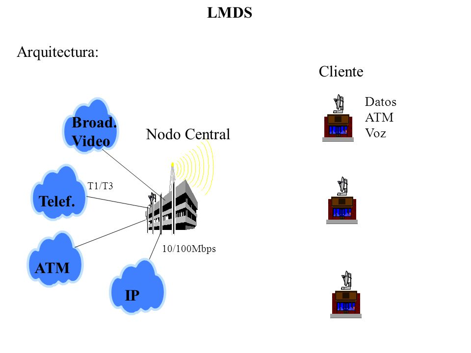 LMDS Arquitectura: Cliente Broad. Video Nodo Central Telef. ATM IP