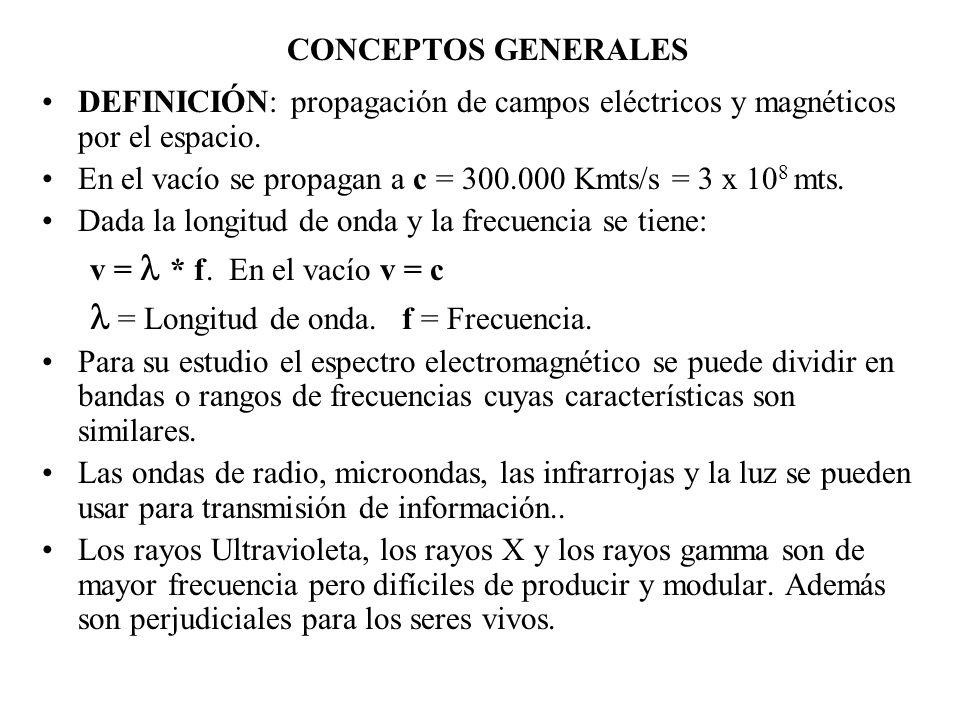 l = Longitud de onda. f = Frecuencia.