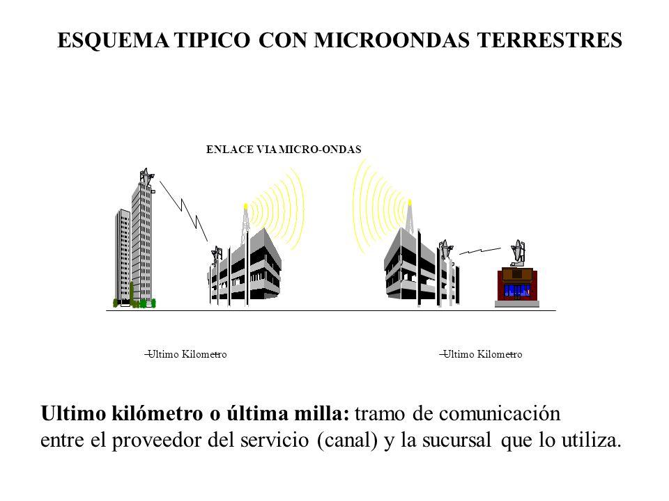 ESQUEMA TIPICO CON MICROONDAS TERRESTRES