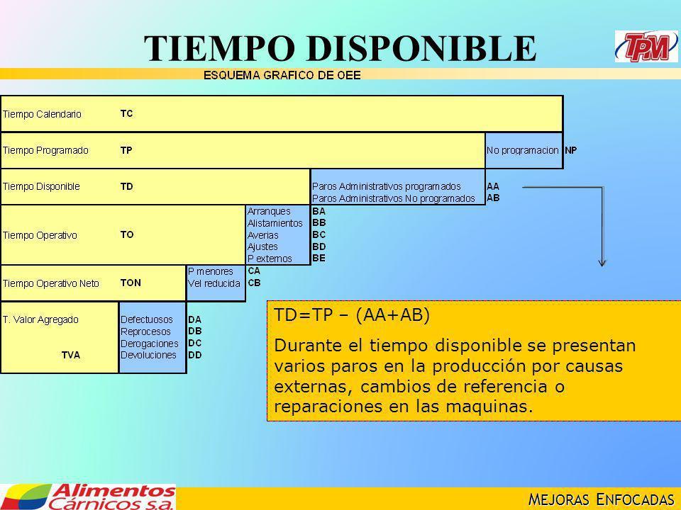 TIEMPO DISPONIBLE TD=TP – (AA+AB)