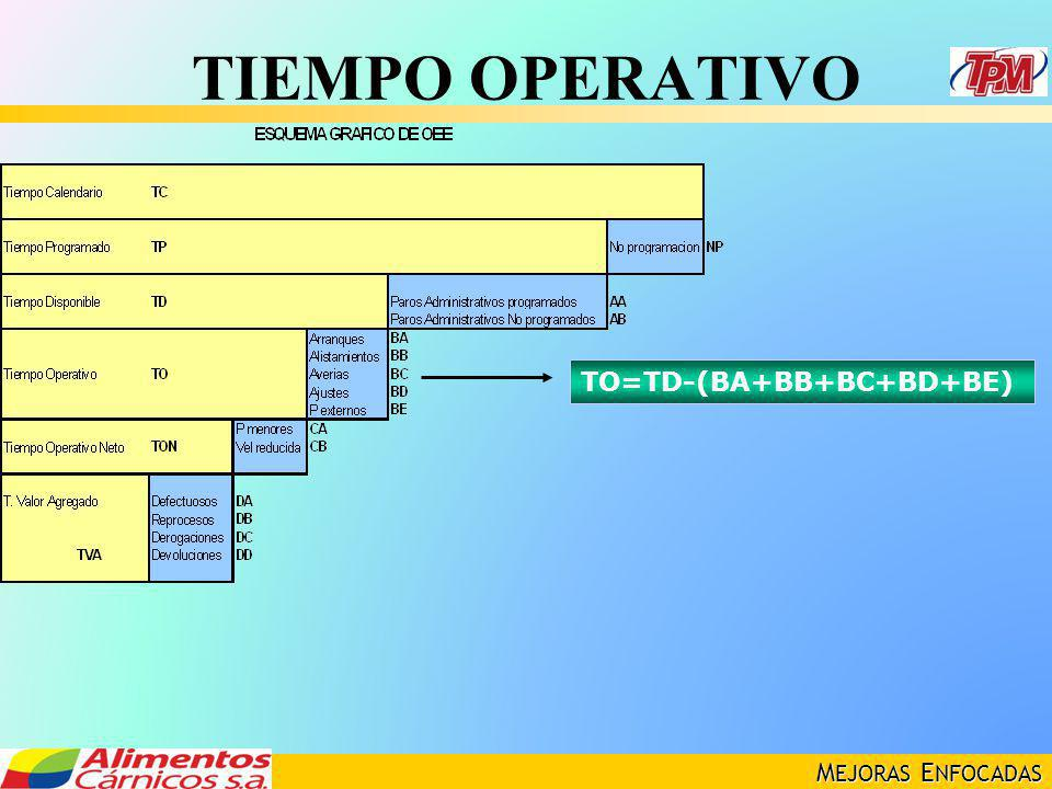 TIEMPO OPERATIVO TO=TD-(BA+BB+BC+BD+BE)