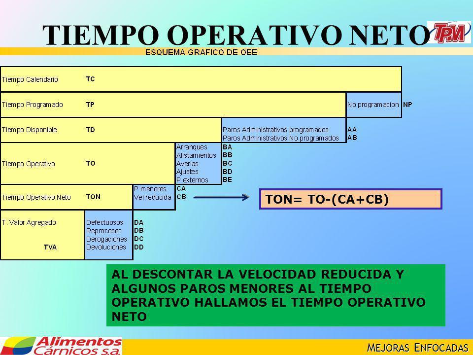 TIEMPO OPERATIVO NETO TON= TO-(CA+CB)