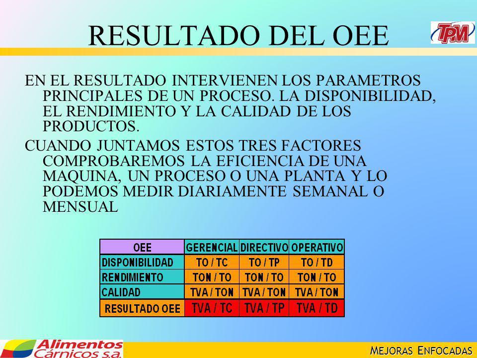 RESULTADO DEL OEE