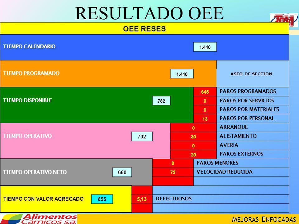 RESULTADO OEE OEE RESES TIEMPO CALENDARIO TIEMPO PROGRAMADO