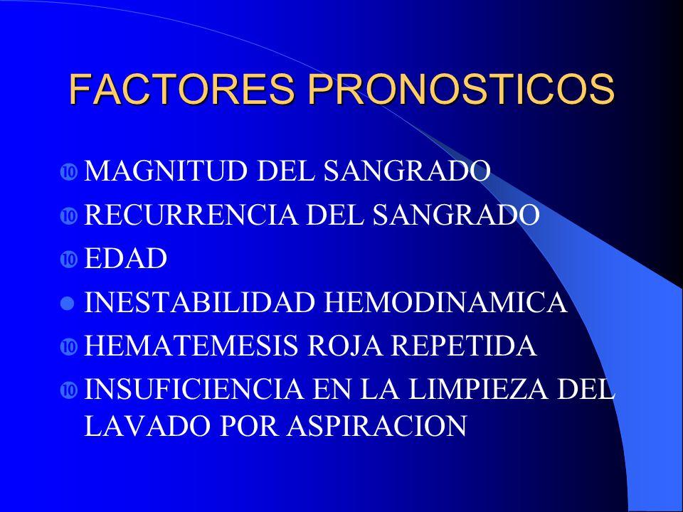FACTORES PRONOSTICOS MAGNITUD DEL SANGRADO RECURRENCIA DEL SANGRADO