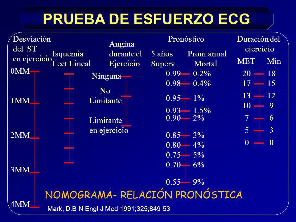 PRUEBA DE ESFUERZO ECG NOMOGRAMA- RELACIÓN PRONÓSTICA Desviación