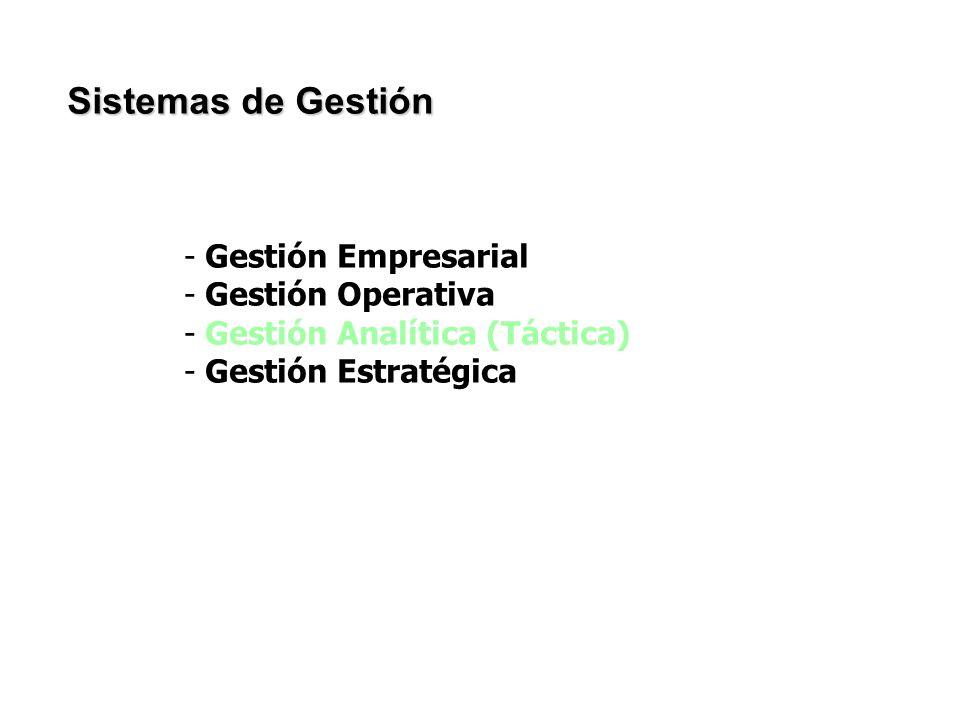 Sistemas de Gestión Gestión Empresarial Gestión Operativa