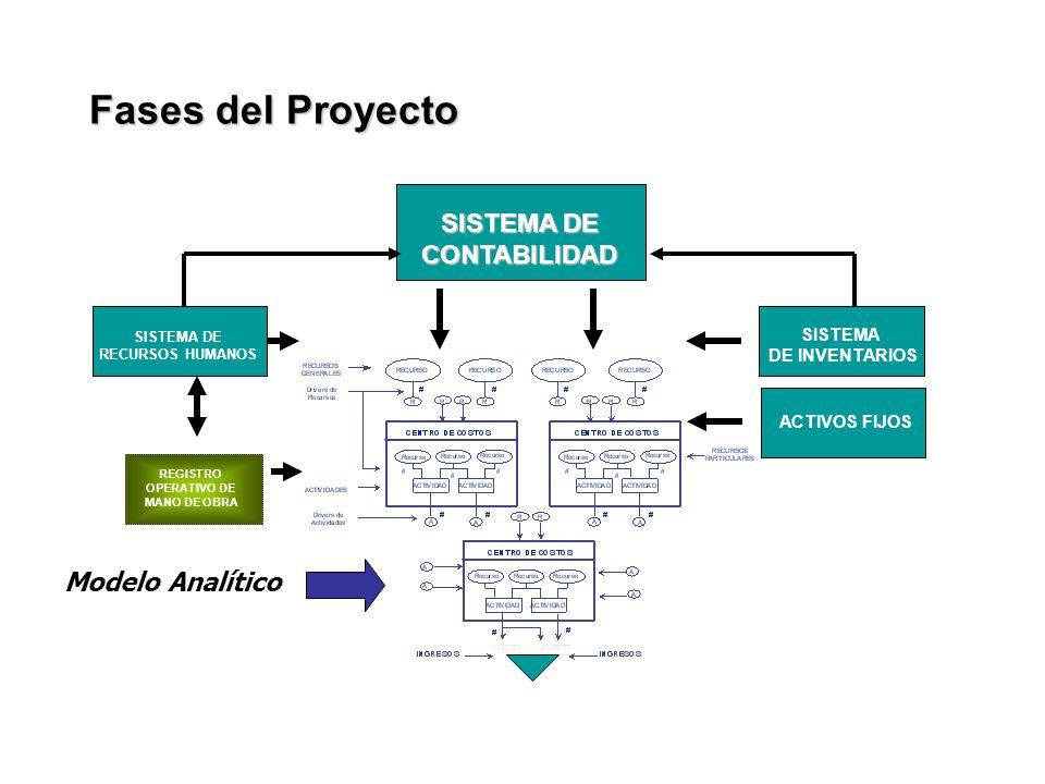 Fases del Proyecto SISTEMA DE CONTABILIDAD Modelo Analítico SISTEMA