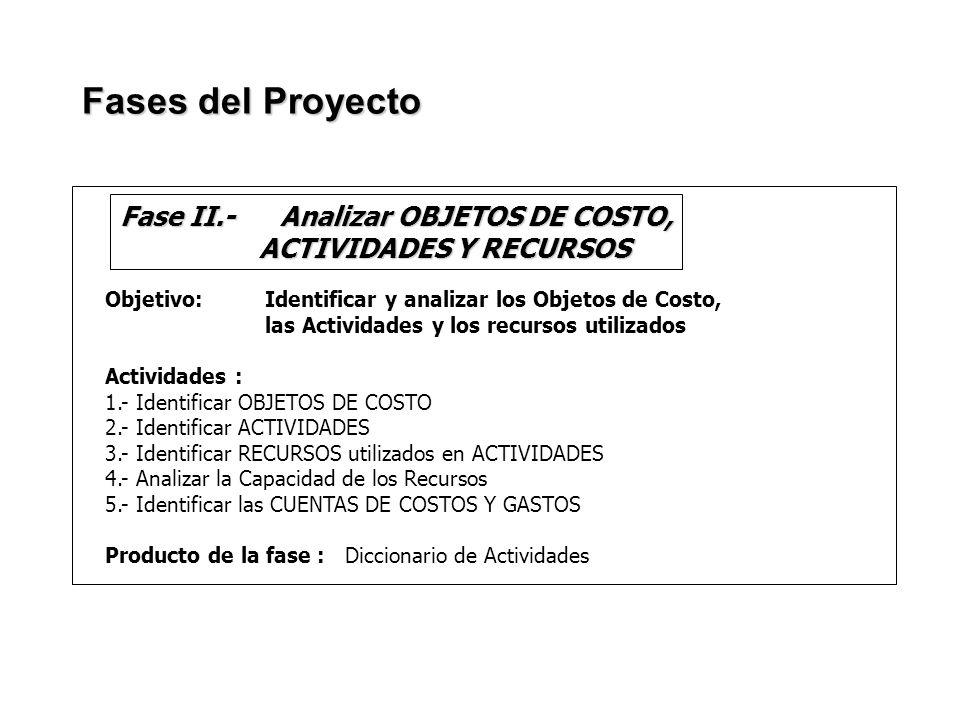 Fase II.- Analizar OBJETOS DE COSTO, ACTIVIDADES Y RECURSOS