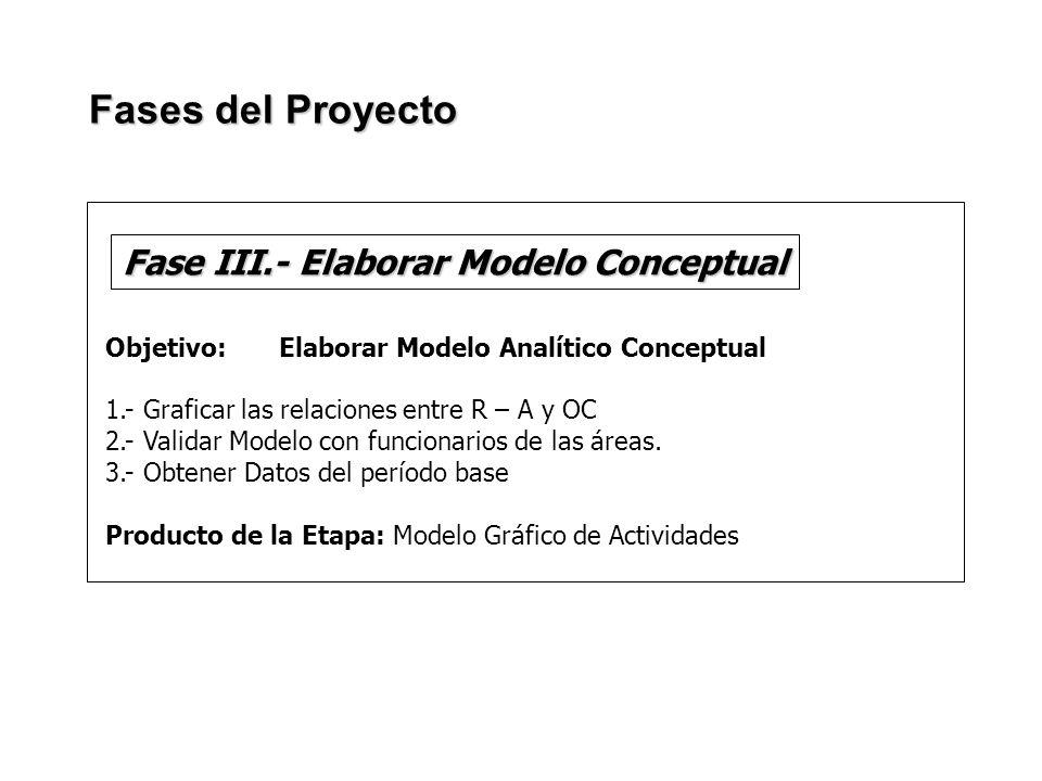 Fase III.- Elaborar Modelo Conceptual