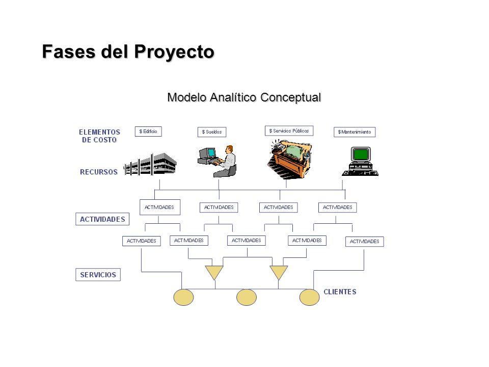 Modelo Analítico Conceptual