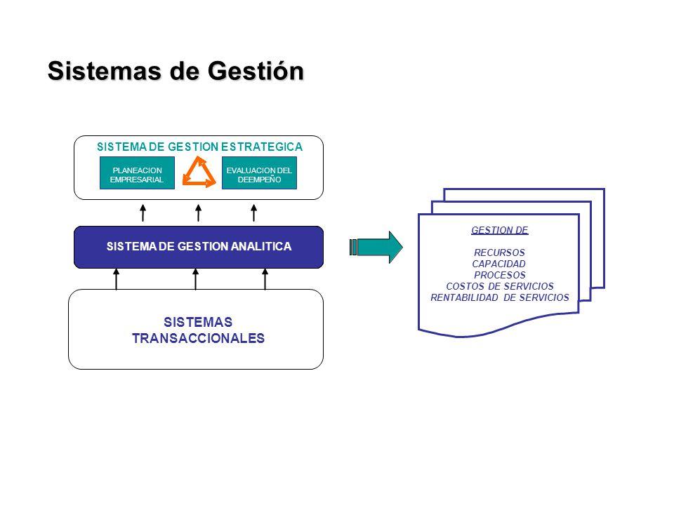 Sistemas de Gestión SISTEMAS TRANSACCIONALES