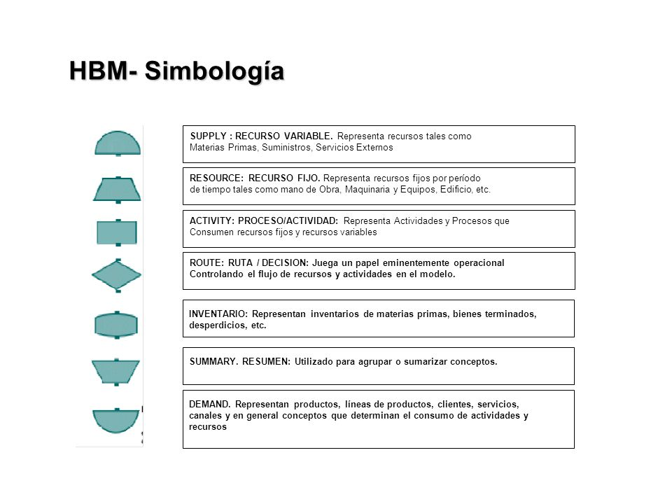 HBM- Simbología SUPPLY : RECURSO VARIABLE. Representa recursos tales como. Materias Primas, Suministros, Servicios Externos.
