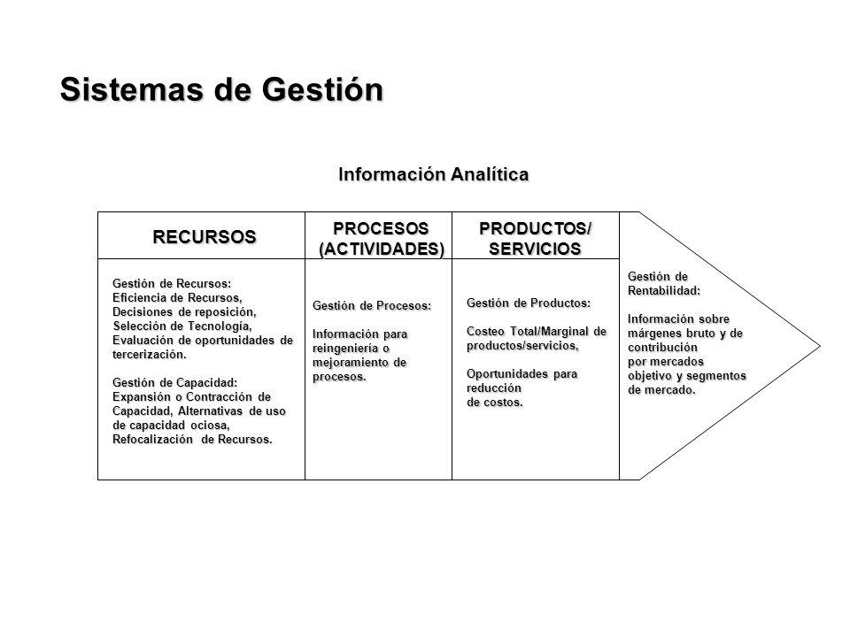 Sistemas de Gestión Información Analítica RECURSOS PROCESOS