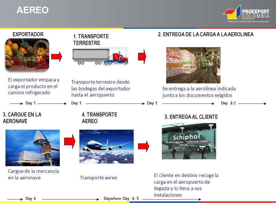 AEREO EXPORTADOR 2. ENTREGA DE LA CARGA A LA AEROLINEA