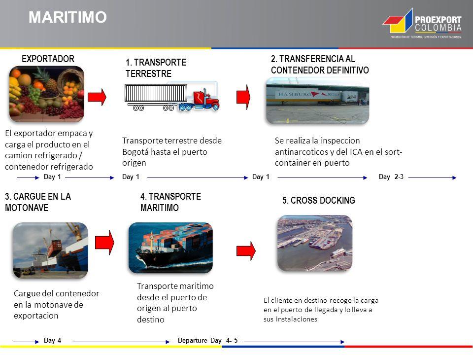 MARITIMO EXPORTADOR 2. TRANSFERENCIA AL CONTENEDOR DEFINITIVO