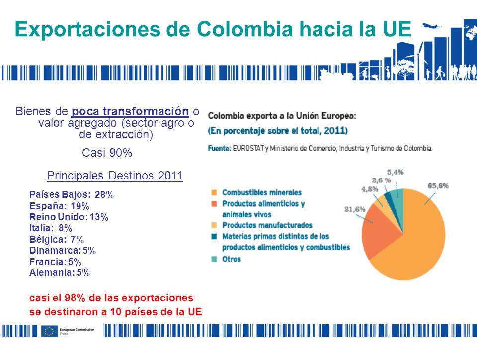 Exportaciones de Colombia hacia la UE