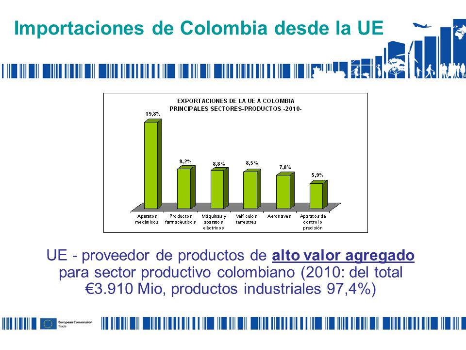 Importaciones de Colombia desde la UE