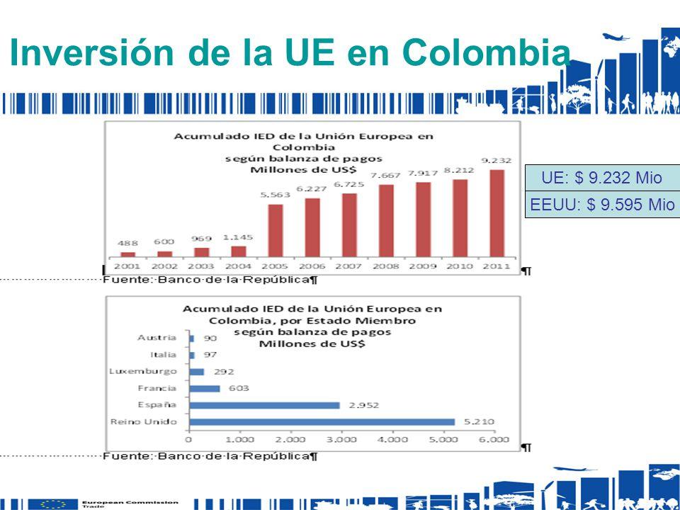 Inversión de la UE en Colombia