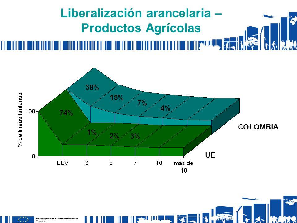 Liberalización arancelaria – Productos Agrícolas