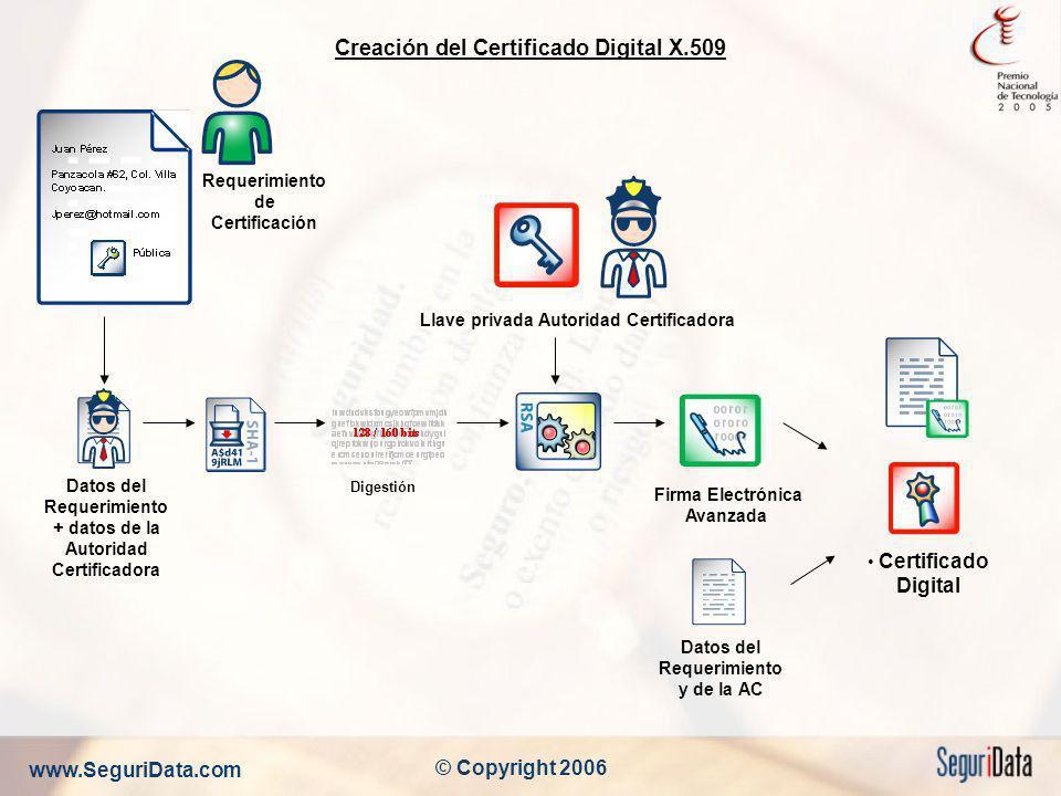 Creación del Certificado Digital X.509