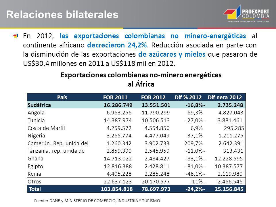 Exportaciones colombianas no-minero energéticas al África