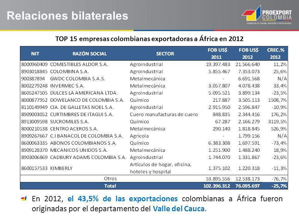 TOP 15 empresas colombianas exportadoras a África en 2012