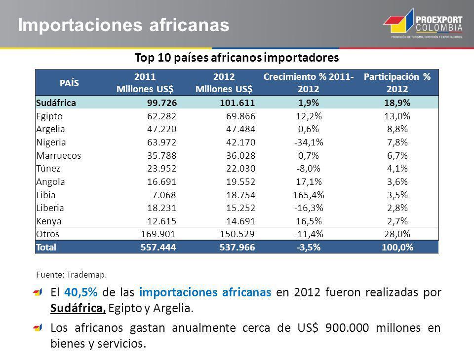 Top 10 países africanos importadores