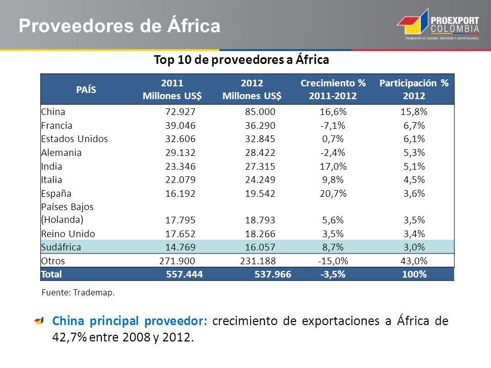 Top 10 de proveedores a África