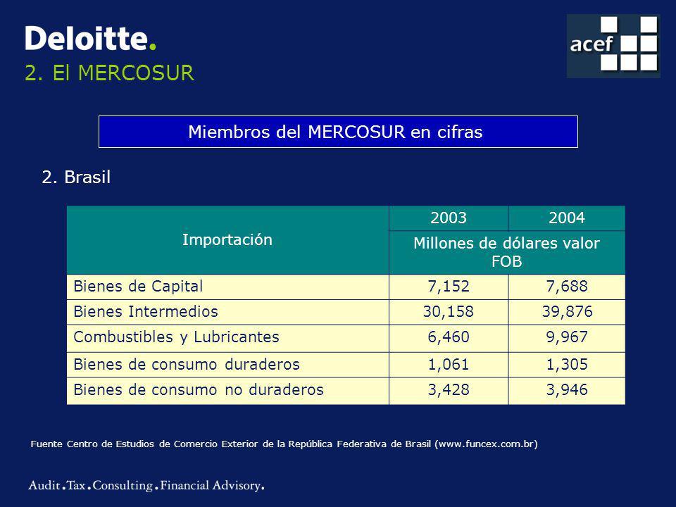 2. El MERCOSUR Miembros del MERCOSUR en cifras 2. Brasil Importación